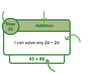 Our unique learning steps show the Progress Drive it belongs to, which step it is, the step title and an example of what is being taught.