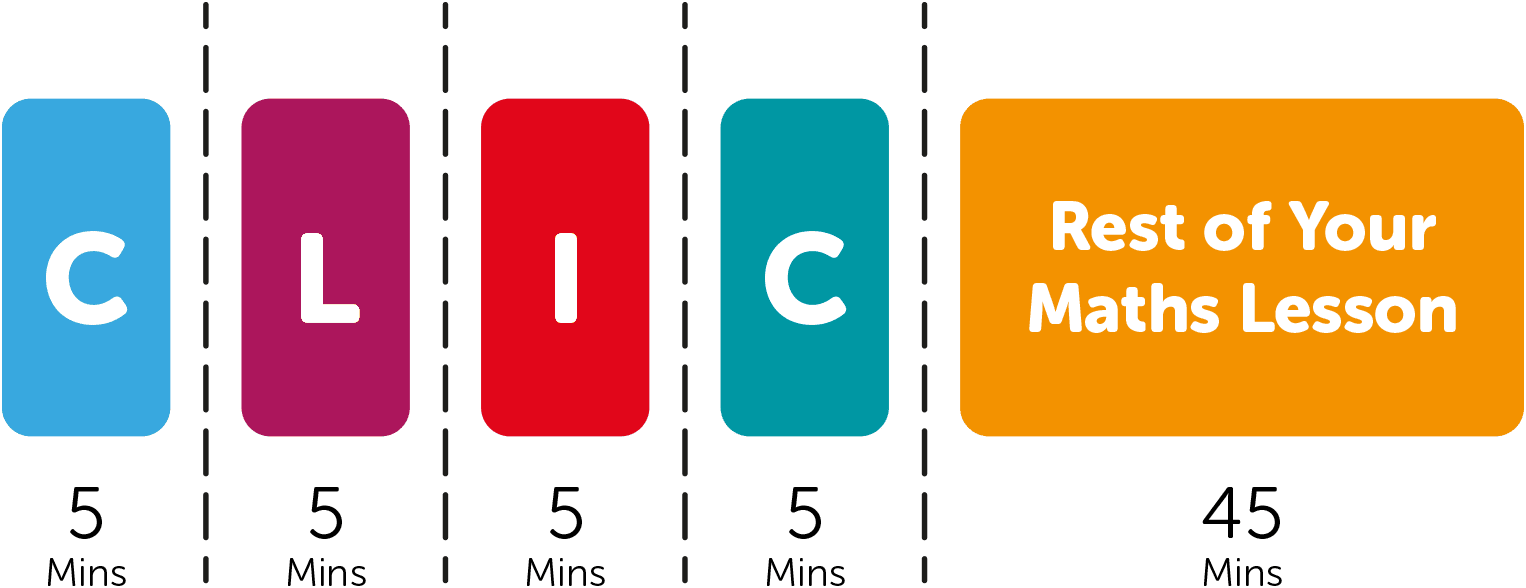 The first 20 minutes of a Big Maths lesson is dedicated to Basic Skills (CLIC) with the remaining 40 minutes focused on the rest of the maths curriculum.